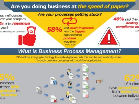 Process Management Blog Image