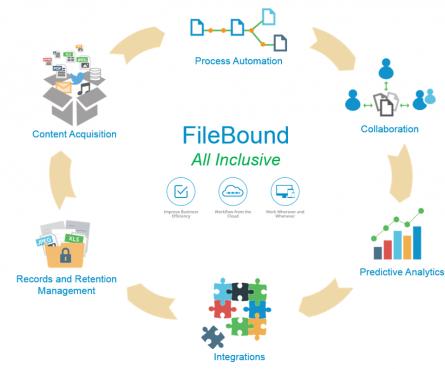 FileBound Platform