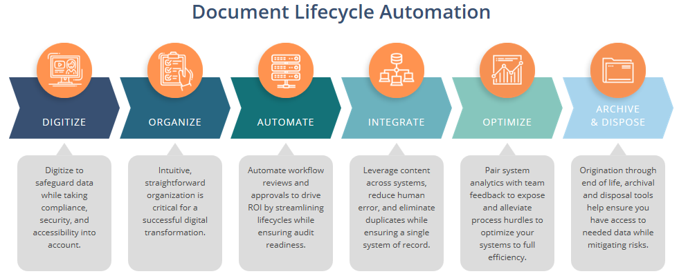 Document Lifecycle Automation - Stars Information Solutions